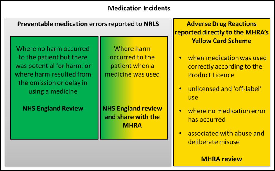 2014-03-11 Medication incidents - MHRA-NHSE